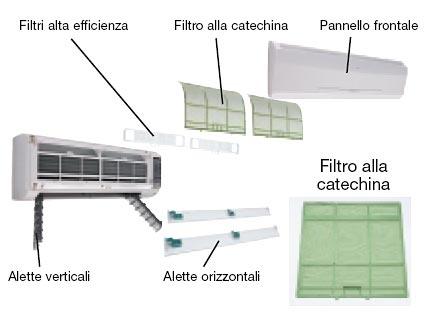 pulire filtro del condizionatore